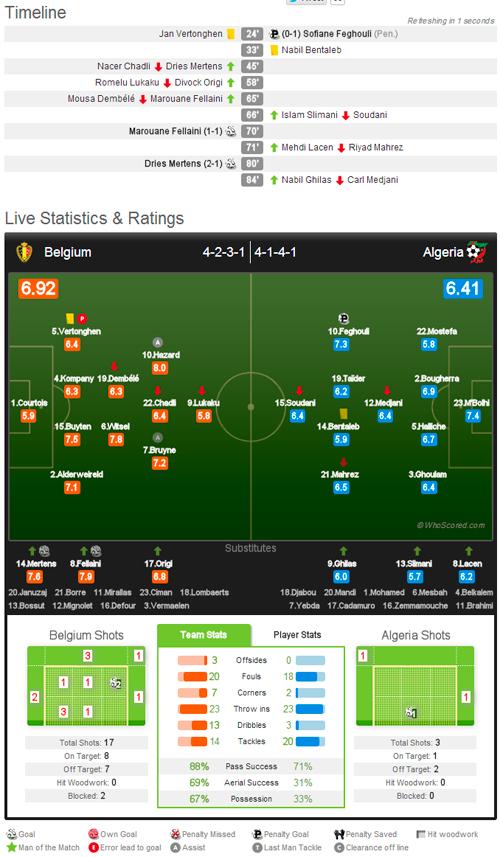ベルギー対アルジェリア