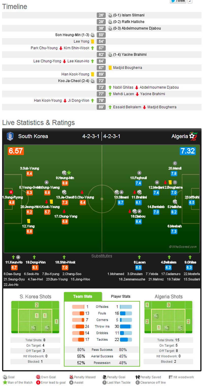 韓国対アルジェリア